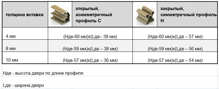 формулы расчета площади вставки для дверей купе Аристо