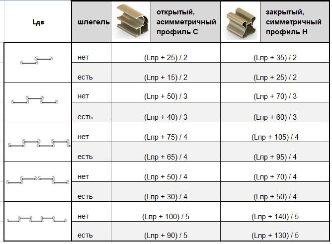 формулы расчета ширины купе для дверей системы Аристо