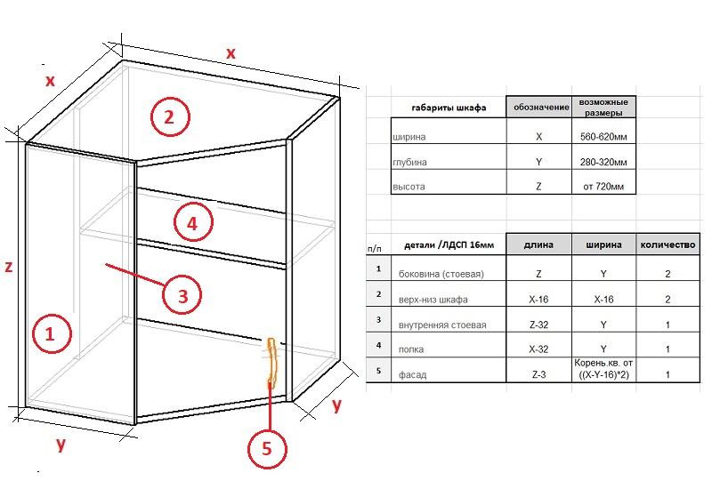 чертеж углового навесного кухонного шкафа с расчетами