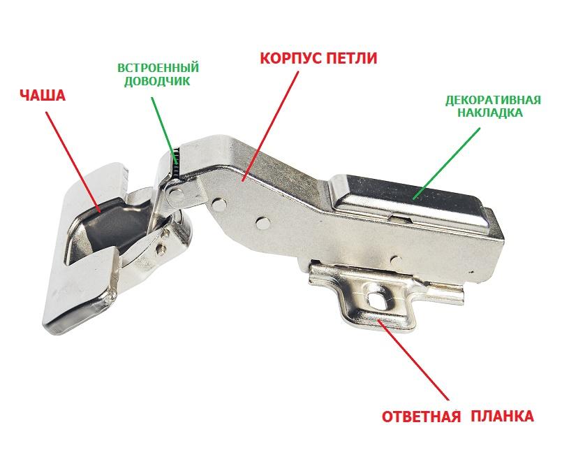 схема устройства четырехшарнирной мебельной петли