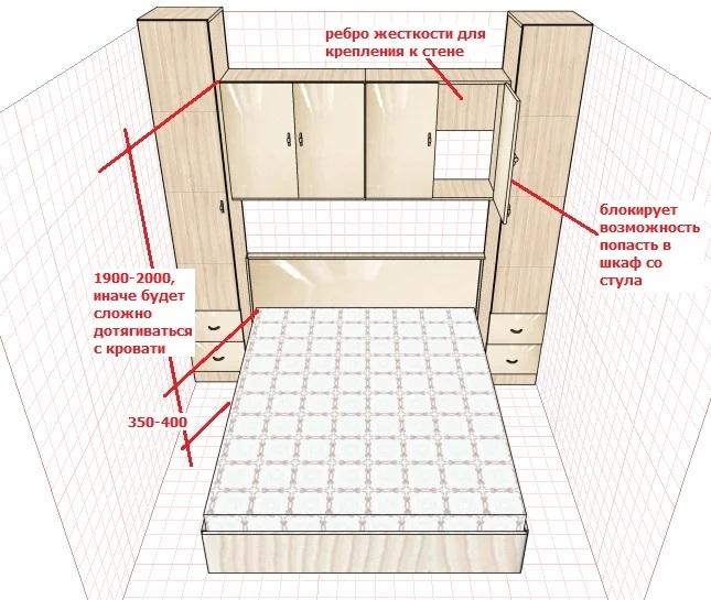 минусы навесных шкафов над спальным местом