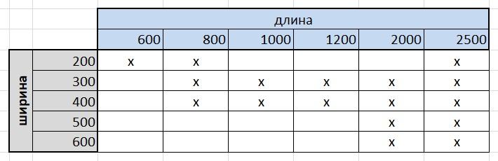 таблица размеров мебельных щитов леруа мерлен